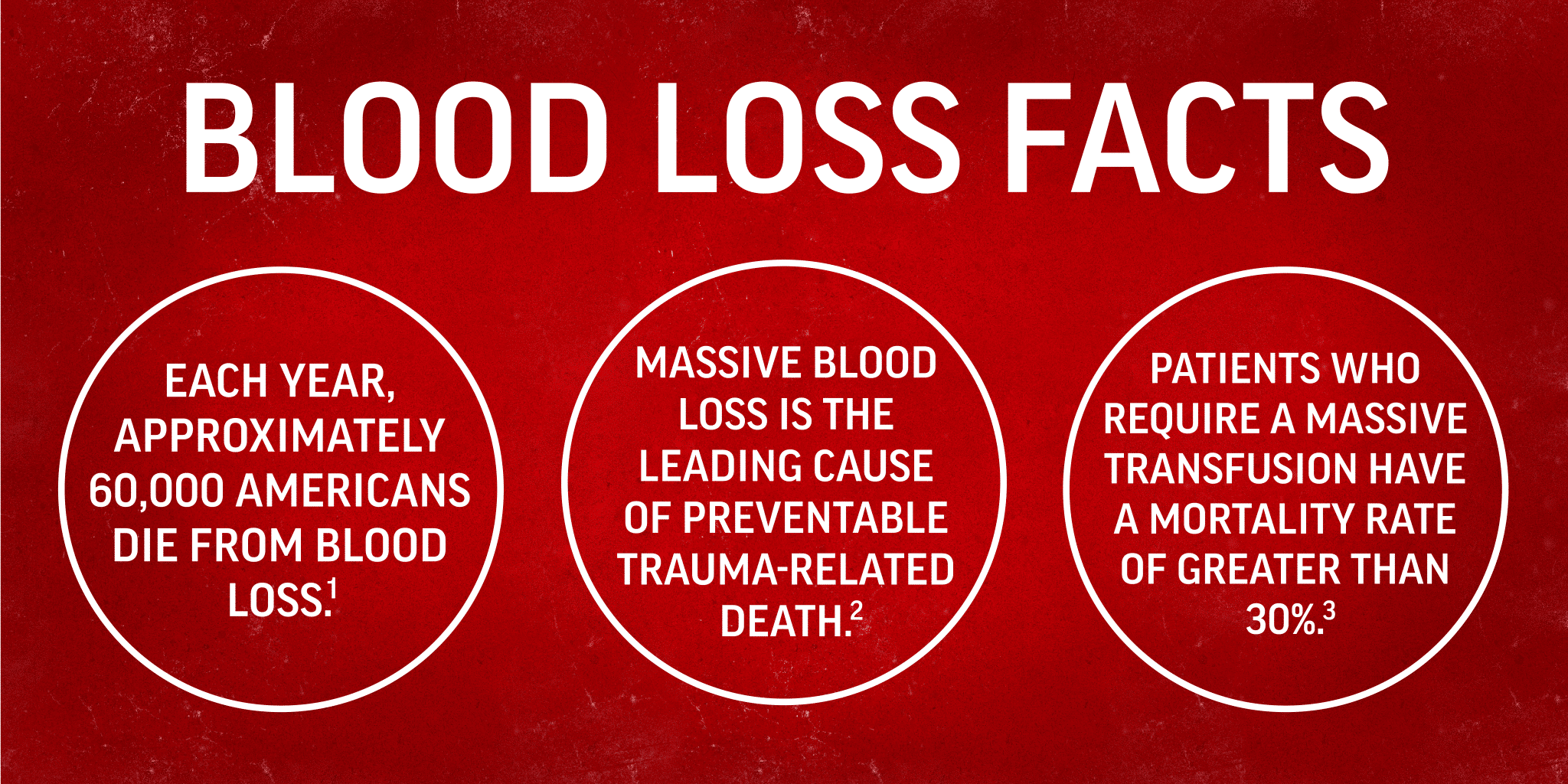 Blood Loss Facts