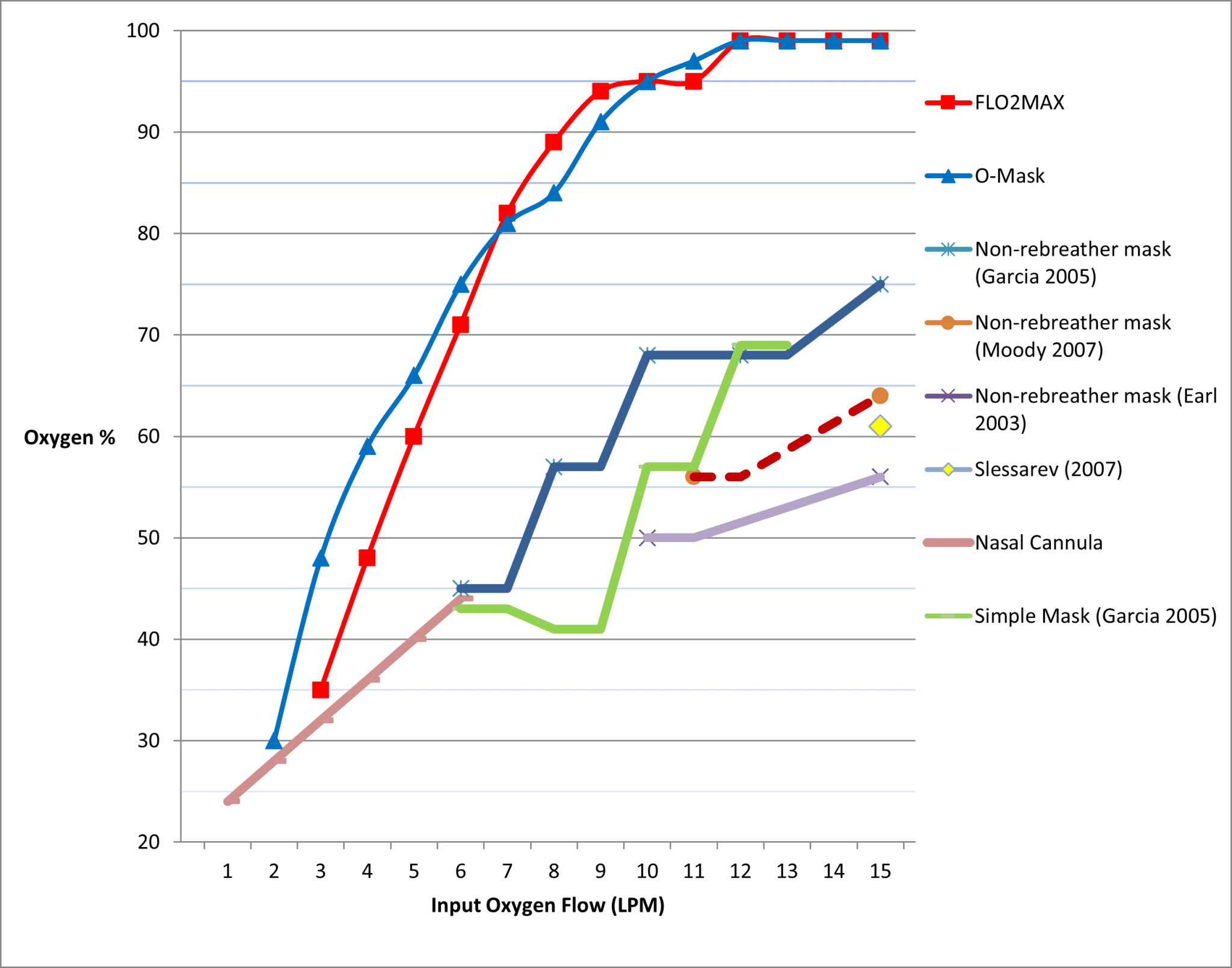 SCC Oxygen Delivery Comparison Chart FLO2MAX and O-Mask