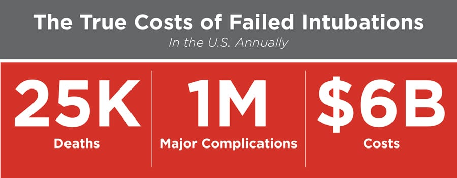 true costs of failed intubations through the cords